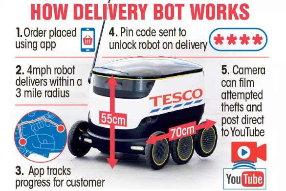 autonomous robot delivery work