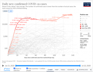 Active Coronavirus Cases in the United States as per the OWD data