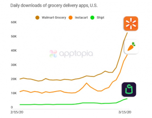 On-demand grocery app downloads amid coronavirus crisis - Grocersapp