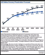 US online grocery market forecast