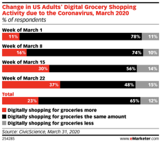 digital grocers data report